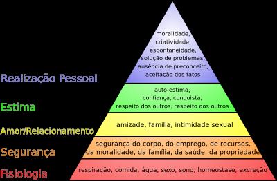Hierarquia_das_necessidades_de_Maslow.svg